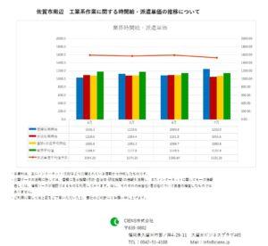 2019年7月 佐賀市 工業系作業 時間給 派遣単価