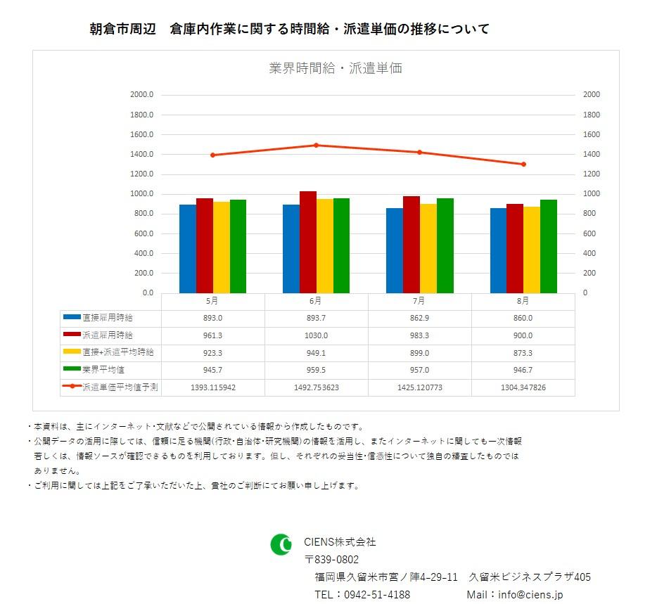 2019年8月 朝倉市 倉庫内作業作業 時間給 派遣単価