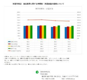 2019年8月 佐賀市 食品業界 時間給 派遣単価