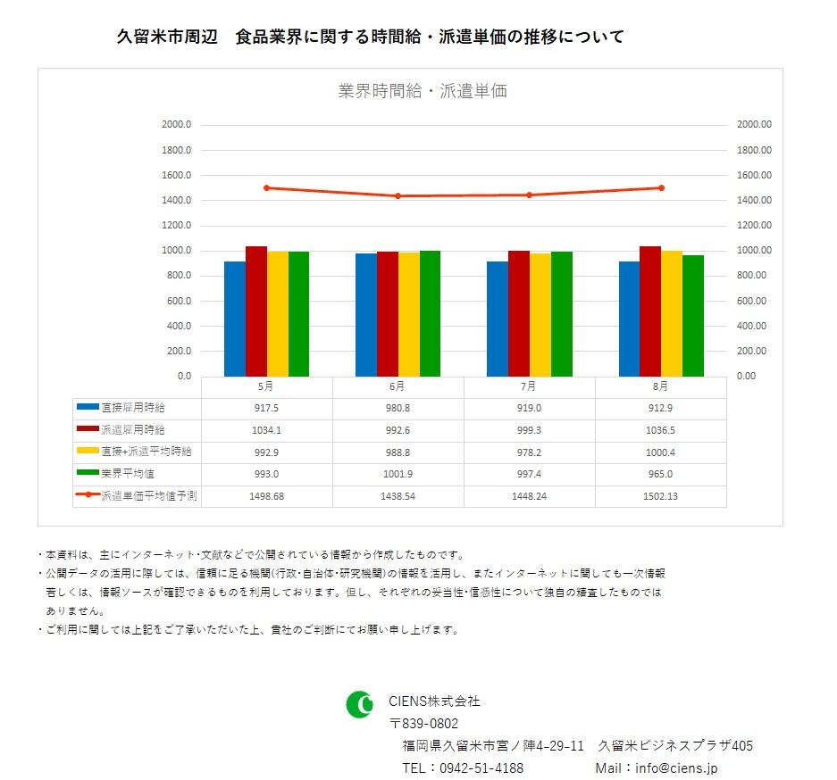 2019年8月 久留米市 食品業界 時間給 派遣単価