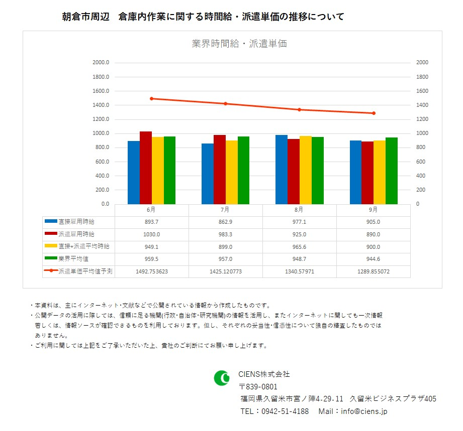 2019年9月 朝倉市 倉庫内作業作業 時間給 派遣単価