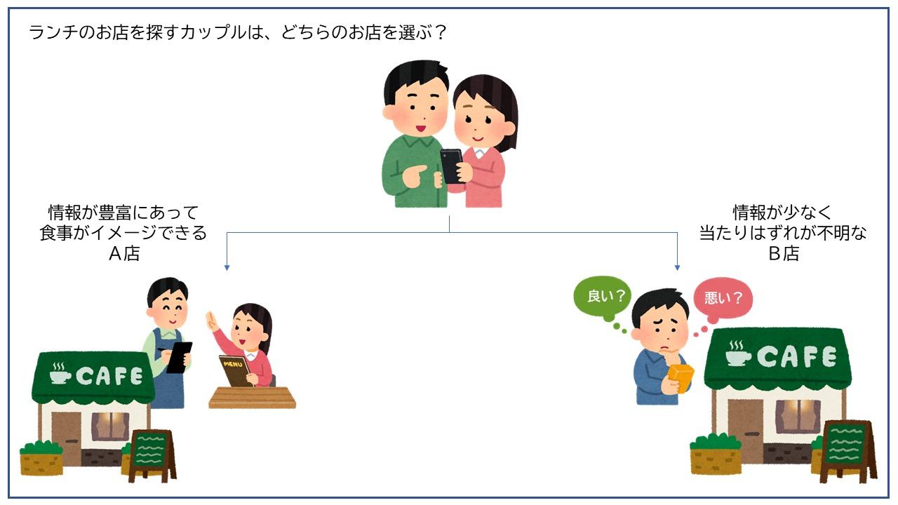 集客と情報量の関係