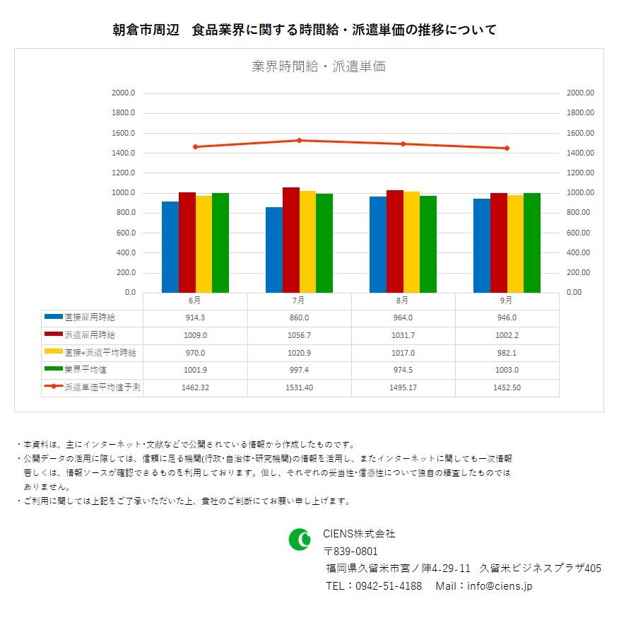 2019年9月 朝倉市 食品業界 時間給 派遣単価