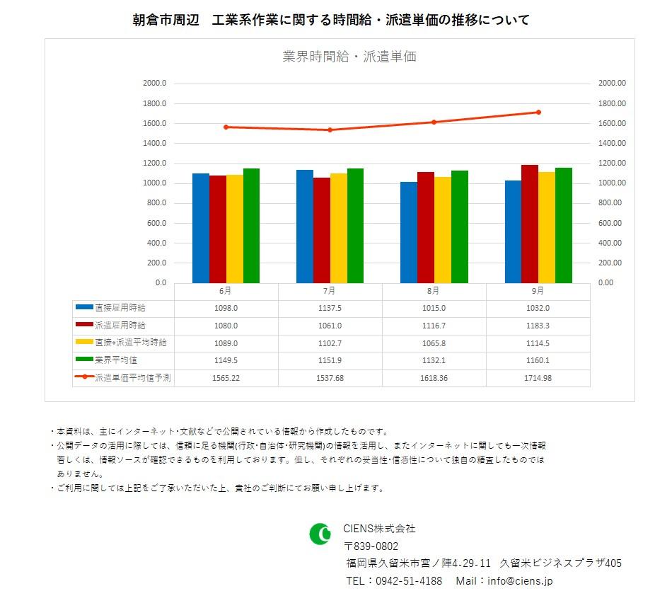 2019年9月 朝倉市 工業系作業 時間給 派遣単価