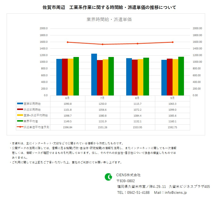 2019年9月 佐賀市 工業系作業 時間給 派遣単価