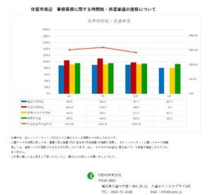 2019年9月 佐賀市 事務業務 時間給 派遣単価