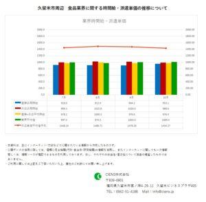 2019年10月 久留米市 食品業界 時間給 派遣単価