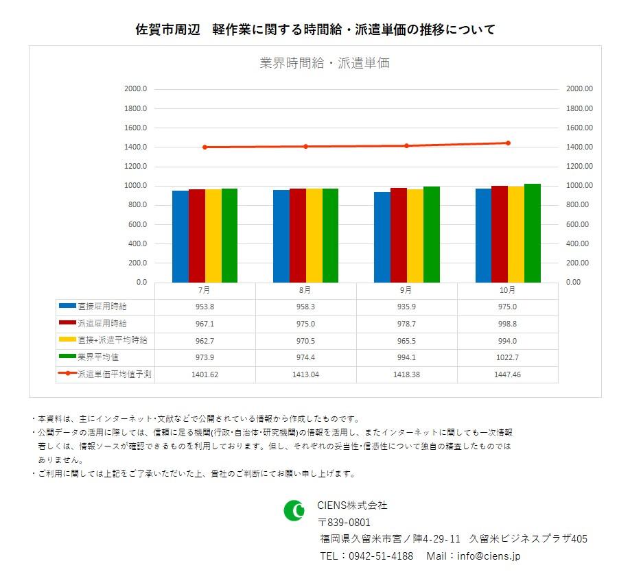 2019年10月 佐賀市 軽作業 時間給 派遣単価