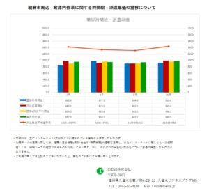 2019年10月 朝倉市 倉庫内作業作業 時間給 派遣単価