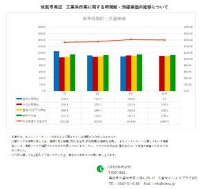 2019年10月 佐賀市 工業系作業 時間給 派遣単価