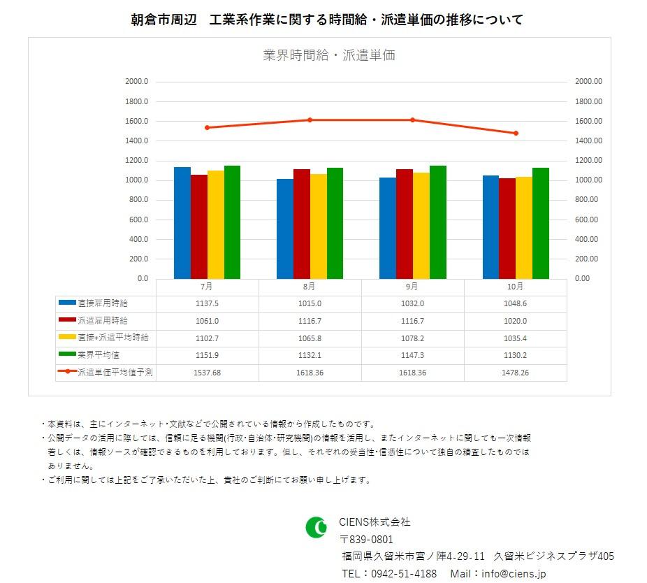 2019年10月 朝倉市 工業系作業 時間給 派遣単価