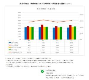 2019年11月 佐賀市 事務業務 時間給 派遣単価