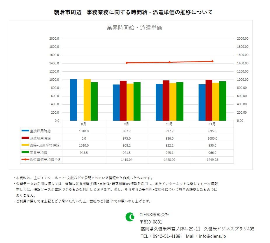 2019年11月 朝倉市 事務業務 時間給 派遣単価