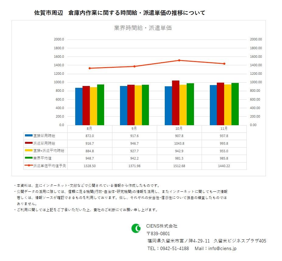 2019年11月 佐賀市 倉庫内作業作業 時間給 派遣単価