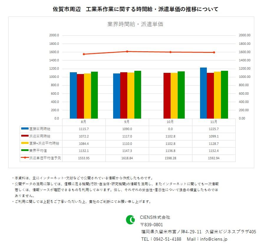 2019年11月 佐賀市 工業系作業 時間給 派遣単価