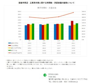 2019年12月 朝倉市 工業系作業 時間給 派遣単価