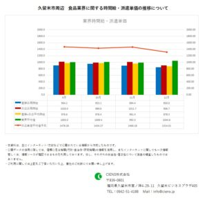 2019年12月 久留米市 食品業界 時間給 派遣単価