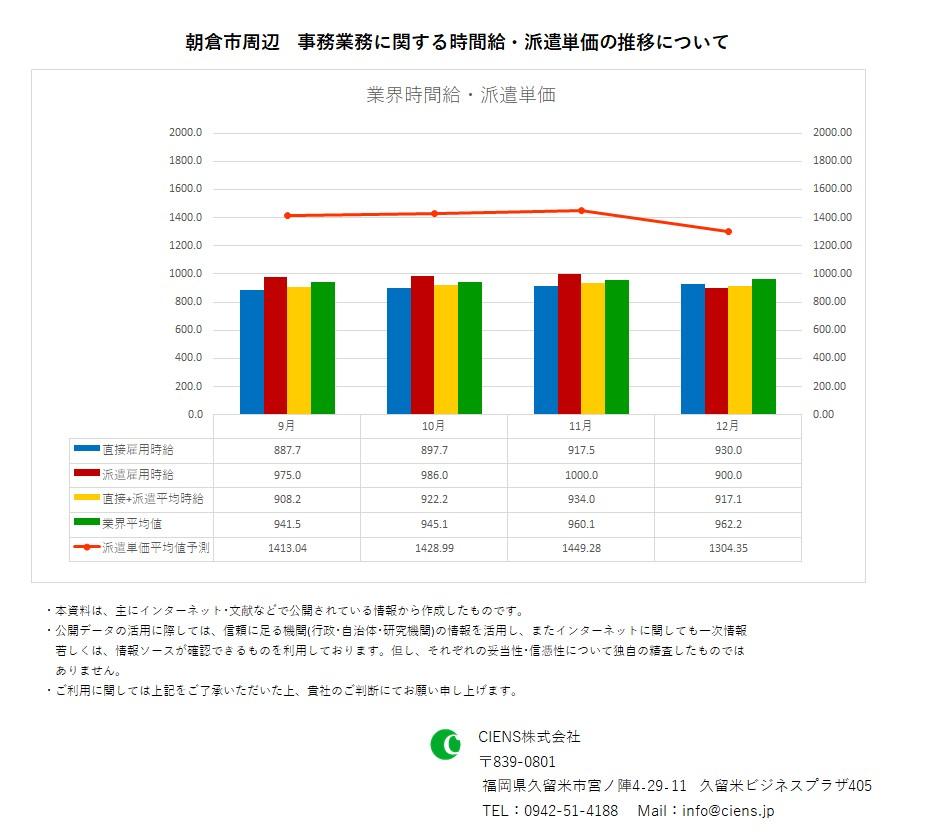2019年12月 朝倉市 事務業務 時間給 派遣単価