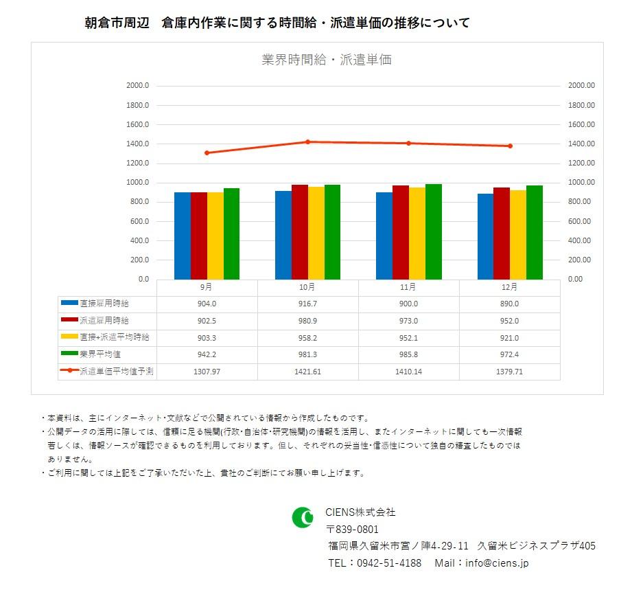 2019年12月 朝倉市 倉庫内作業作業 時間給 派遣単価