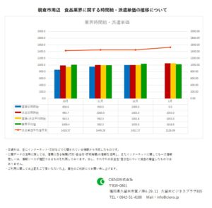 2020年1月 朝倉市 食品業界 時間給 派遣単価