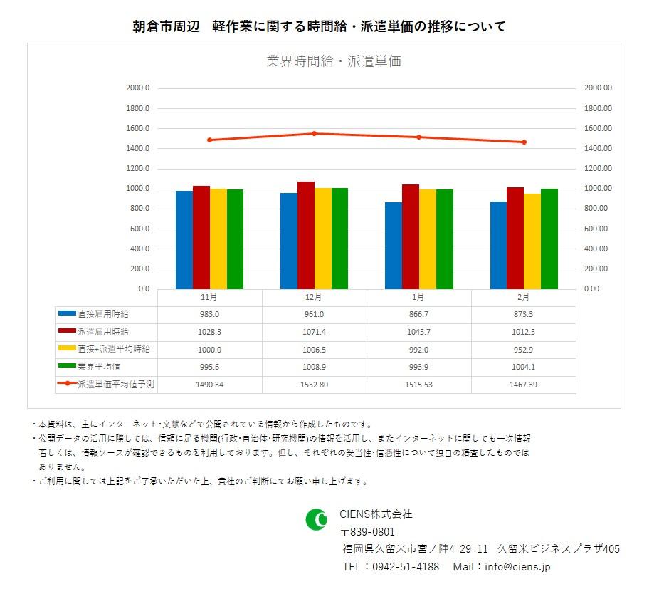 2020年2月 朝倉市 軽作業 時間給 派遣単価