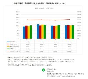2020年2月 佐賀市 食品業界 時間給 派遣単価