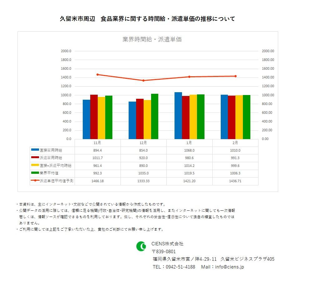 2020年2月 久留米市 食品業界 時間給 派遣単価