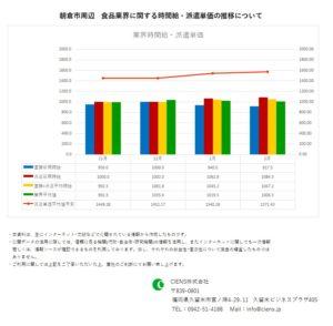 2020年2月 朝倉市 食品業界 時間給 派遣単価