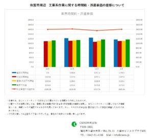 2020年1月 佐賀市 工業系作業 時間給 派遣単価