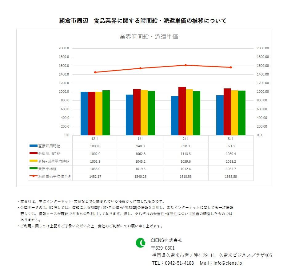 2020年3月 朝倉市 食品業界 時間給 派遣単価