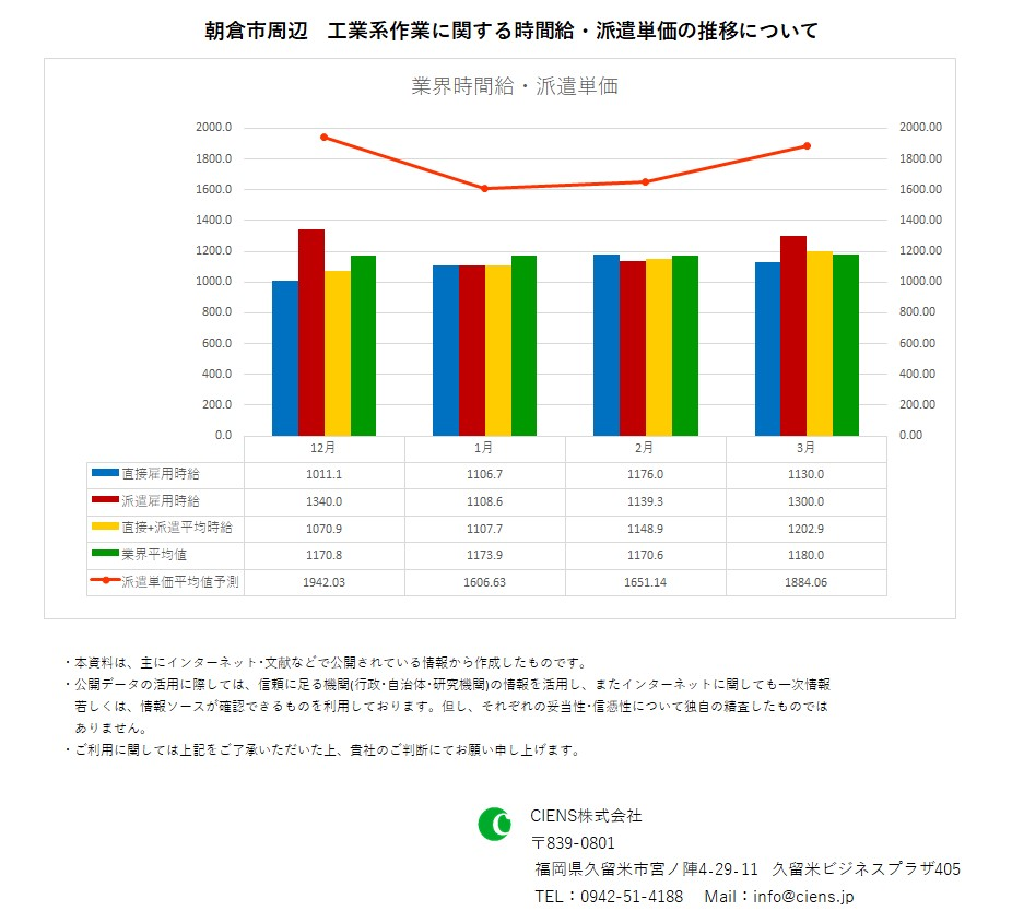 2020年3月 朝倉市 工業系作業 時間給 派遣単価