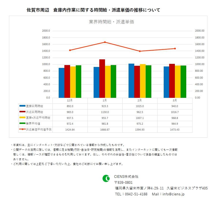 2020年3月 佐賀市 倉庫内作業作業 時間給 派遣単価