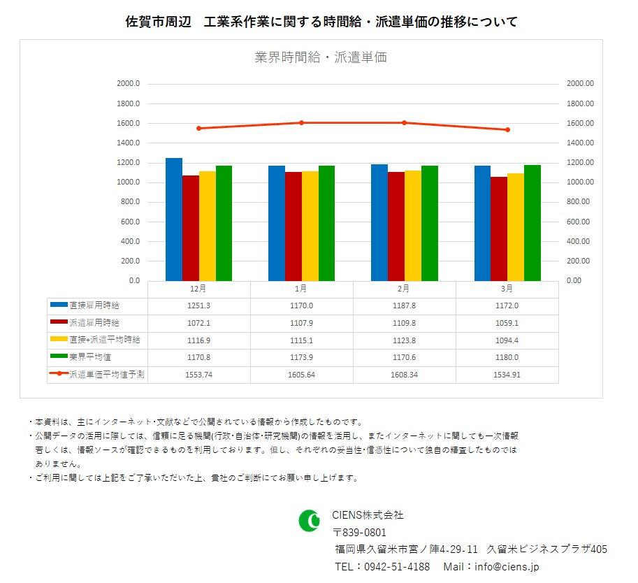 2020年3月 佐賀市 工業系作業 時間給 派遣単価