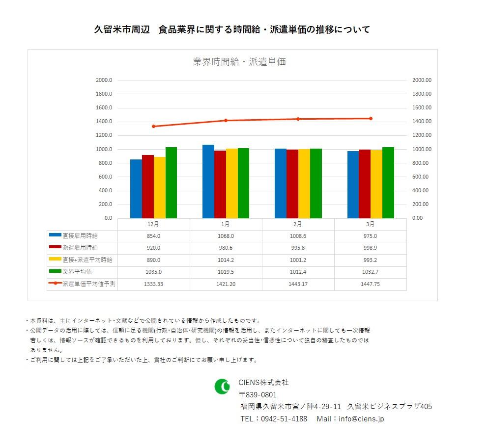 2020年3月 久留米市 食品業界 時間給 派遣単価