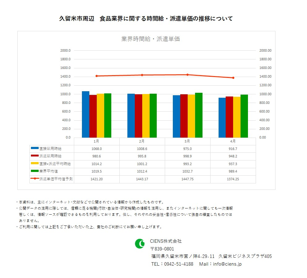 2020年4月 久留米市 食品業界 時間給 派遣単価