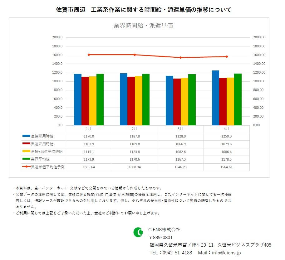 2020年4月 佐賀市 工業系作業 時間給 派遣単価