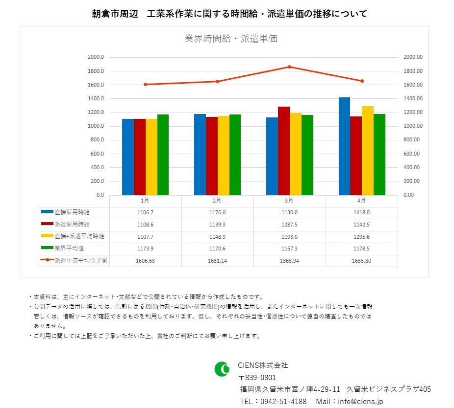2020年4月 朝倉市 工業系作業 時間給 派遣単価