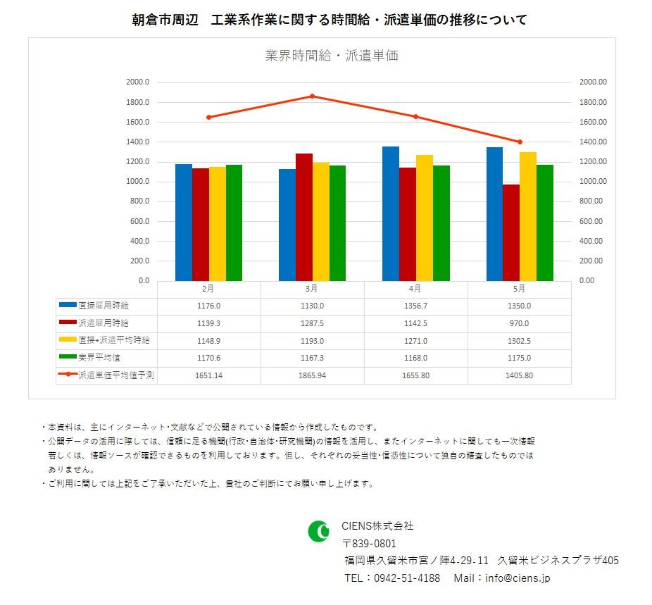 2020年5月 朝倉市 工業系作業 時間給 派遣単価