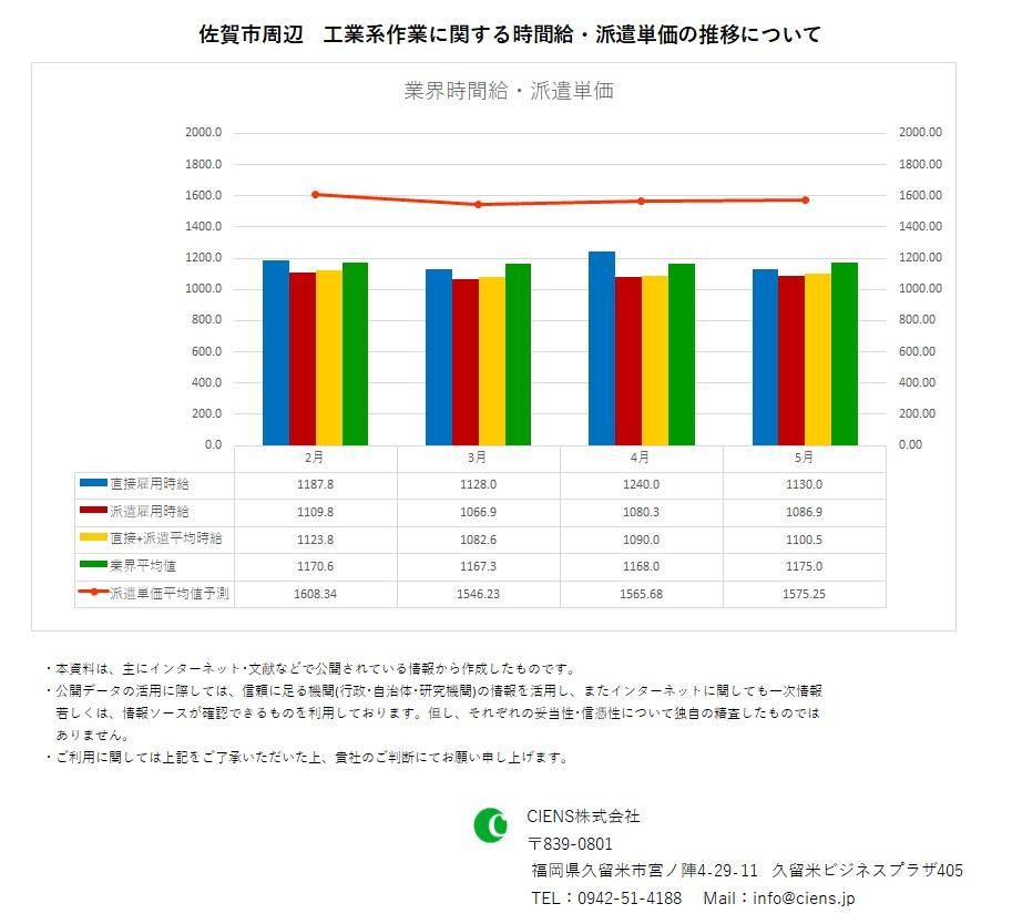 2020年5月 佐賀市 工業系作業 時間給 派遣単価