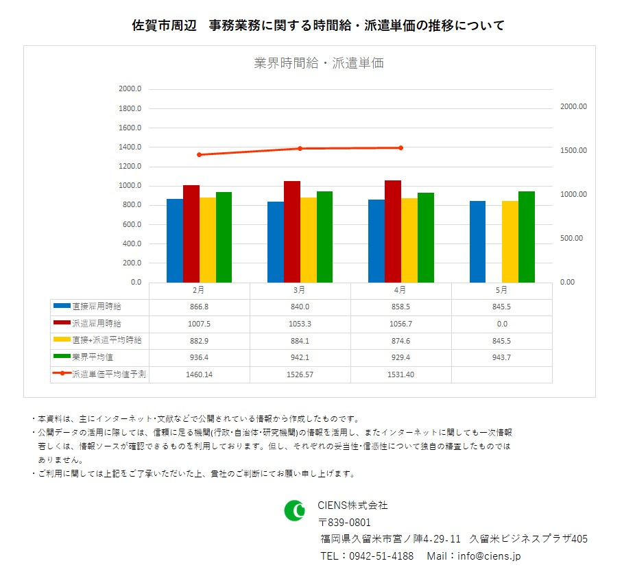 2020年5月 佐賀市 事務業務 時間給 派遣単価
