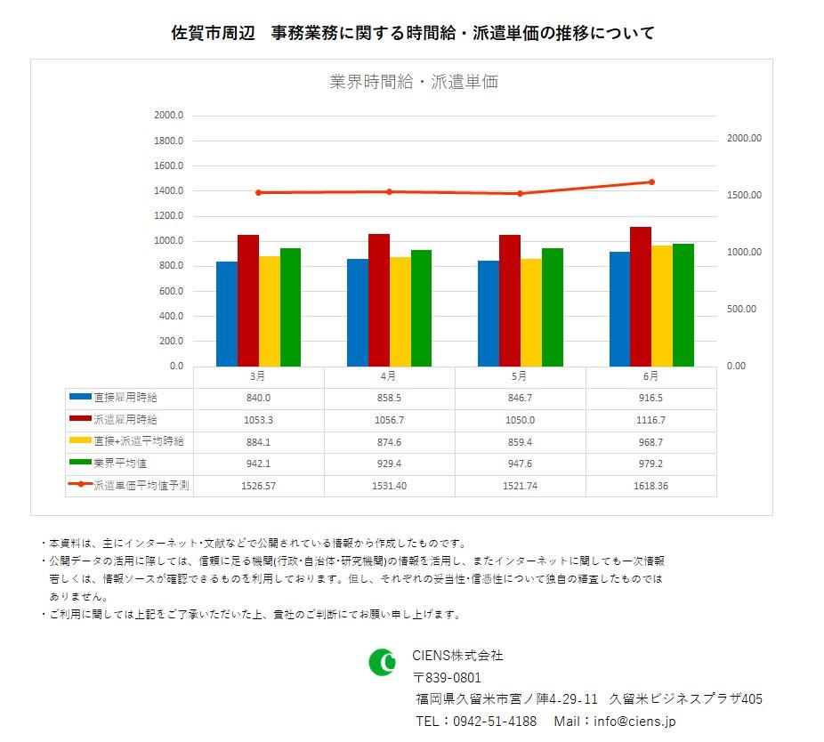 2020年6月 佐賀市 事務業務 時間給 派遣単価