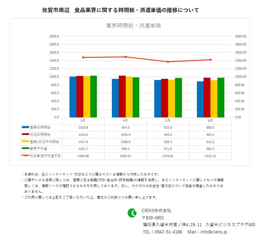 2020年6月 佐賀市 食品業界 時間給 派遣単価