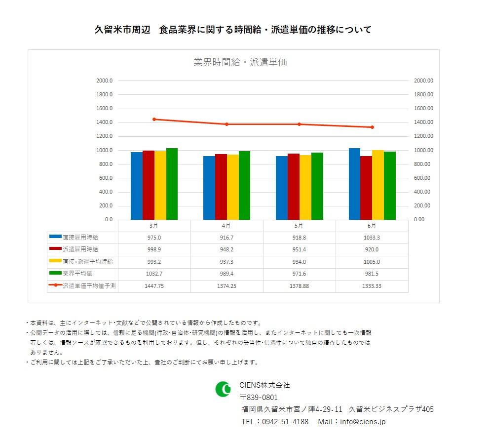 2020年6月 久留米市 食品業界 時間給 派遣単価