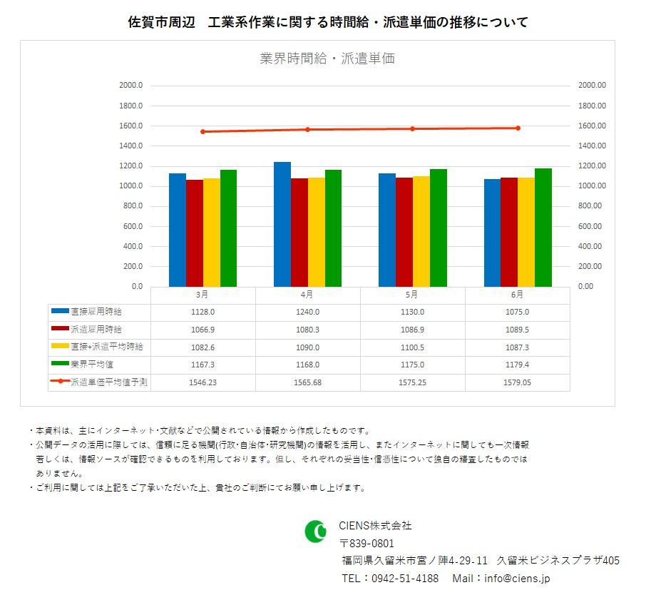 2020年6月 佐賀市 工業系作業 時間給 派遣単価