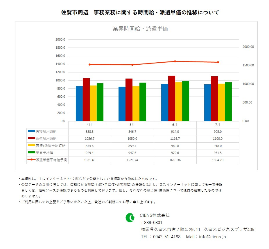2020年7月 佐賀市 事務業務 時間給 派遣単価