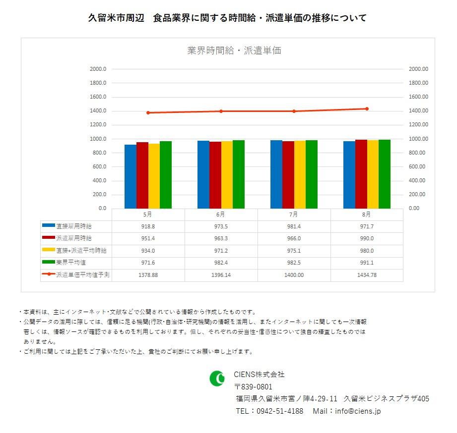 2020年8月 久留米市 食品業界 時間給 派遣単価
