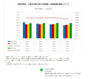 2020年7月 佐賀市 工業系作業 時間給 派遣単価