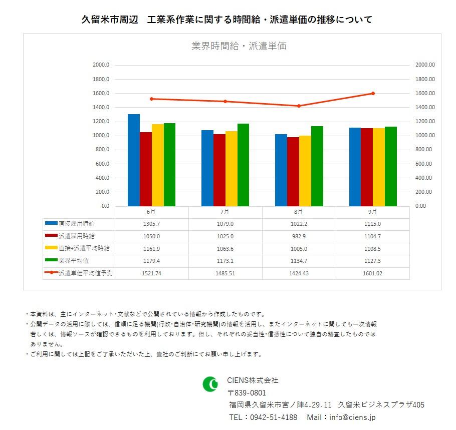 2020年9月 久留米市 工業系作業 時間給 派遣単価
