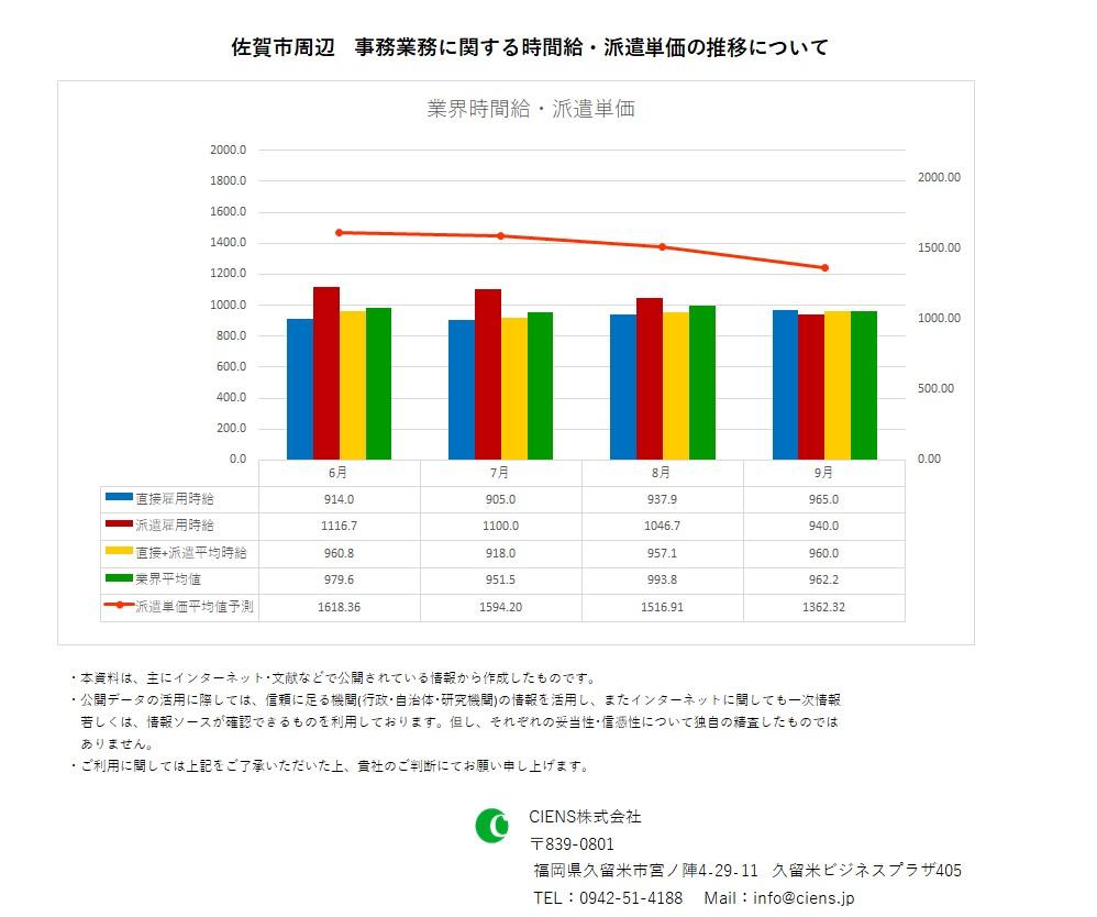 2020年9月 佐賀市 事務業務 時間給 派遣単価