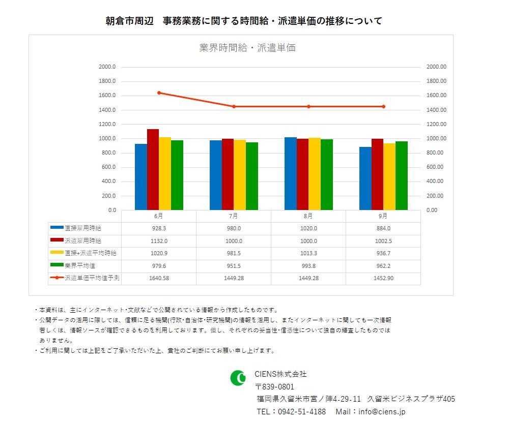 2020年9月 朝倉市 事務業務 時間給 派遣単価